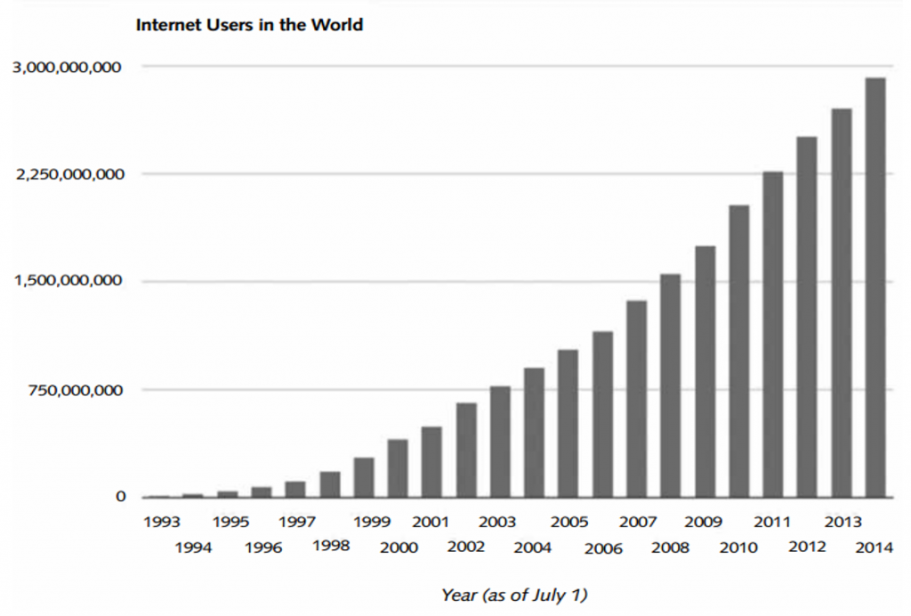 Figure 1. Worldwide Internet Users by Year. Source: Internet Live Stats, http://www. internetlivestats.com/internet-users/