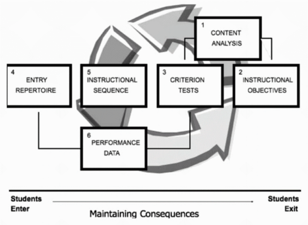 Figure 1. A diagram adapted from Markle and Tiemann (1967) representing the steps of the design process.