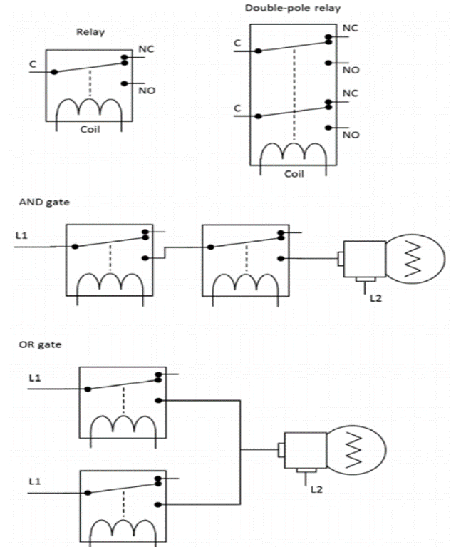 Figure 1. Schematic representation of electromagnetic relays and two logic gates. The upper left section shows a one-pole relay. Only when the coil is activated with an electric current the common (C) wiper changes its position making contact with the NO terminal. The upper right diagram shows a double-pole relay with two sets of contacts. The middle section shows an AND gate. Only when the coil of the two relays is activated, an electric current flows from L1 to L2, turning on the bulb on the right. The lower diagram shows an OR gate. The bulb is on when one or both relay coils are activated.