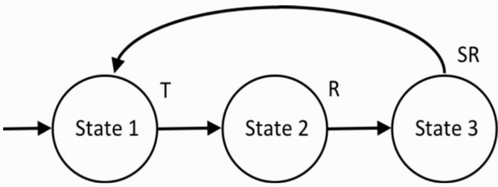 Figure 7. State diagram of a fixed-interval schedule. States are represent ed with circles and transitions with arrows. The event triggering a transition is placed above the arrow. Event T is the elapsed time, event R is a response, and event SR is a reinforcer (Drawing based on Snapper et al. 1970).